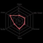 Criolait flavour profile