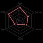 Hacienda flavour profile